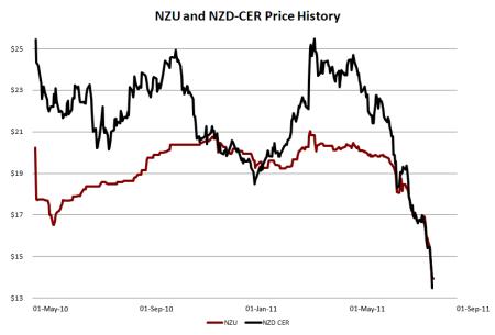 NZU & CER price