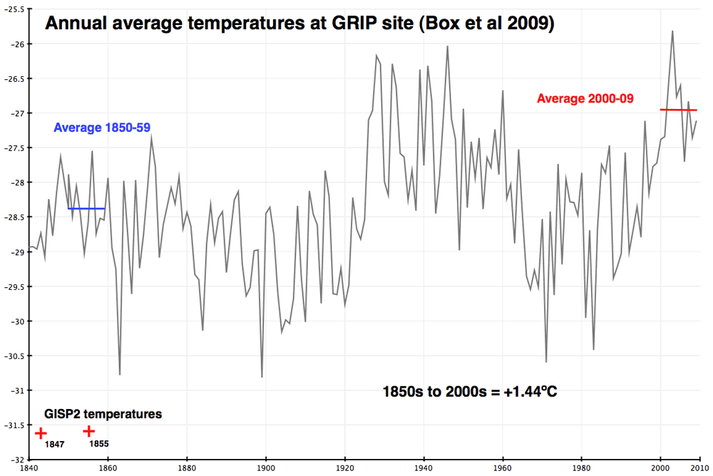 Confusing Greenland warming vs global warming