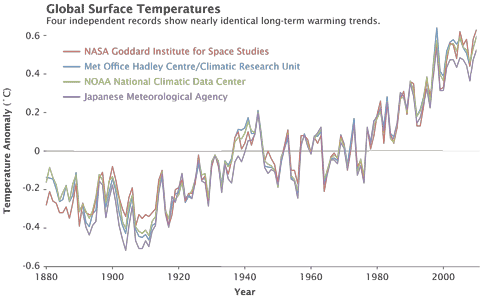 NASA2010temps4series.png