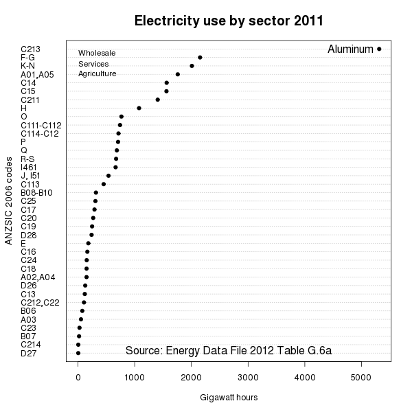 Electricity use by sector 2011